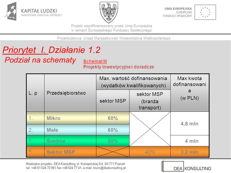 Schemat III Projekty inwestycyjne i doradcze Priorytet I. Działanie 1.2 Podział na schematy L. pPrzedsiębiorstwo Max. wartość dofinansowania (wydatków