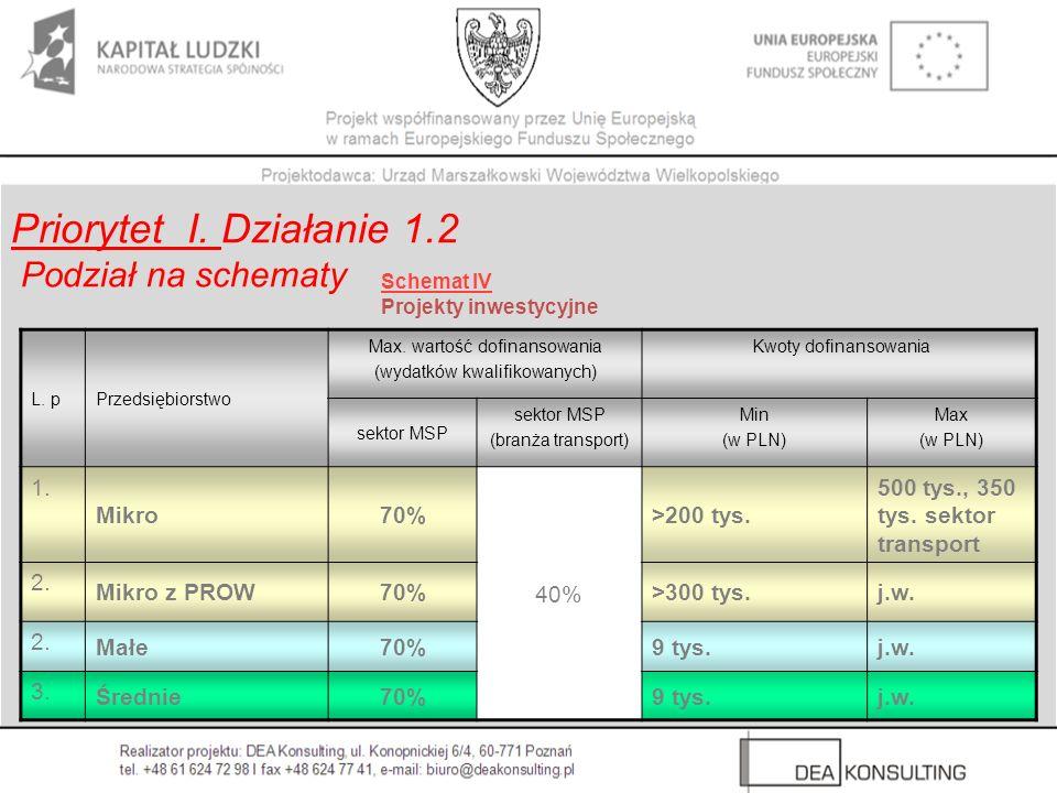 Schemat IV Projekty inwestycyjne Priorytet I. Działanie 1.2 Podział na schematy L. pPrzedsiębiorstwo Max. wartość dofinansowania (wydatków kwalifikowa