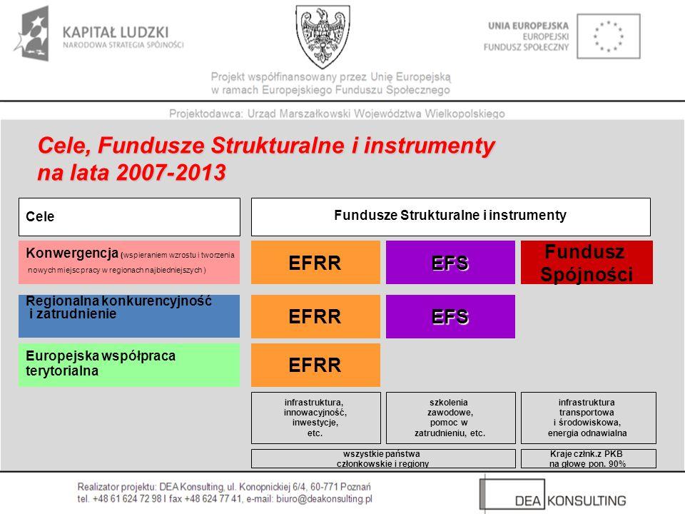 Cele, Fundusze Strukturalne i instrumenty na lata 2007-2013 EFRR EFS Fundusz Spójności Konwergencja (wspieraniem wzrostu i tworzenia nowych miejsc pra