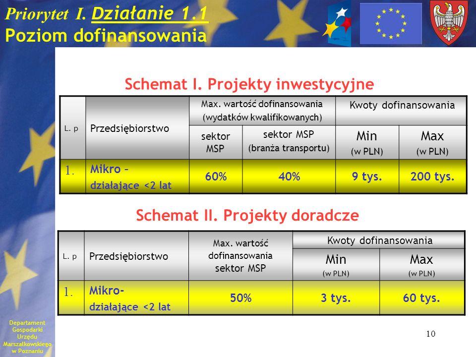 10 Priorytet I. D ziałanie 1.1 Poziom dofinansowania L. p Przedsiębiorstwo Max. wartość dofinansowania (wydatków kwalifikowanych) Kwoty dofinansowania