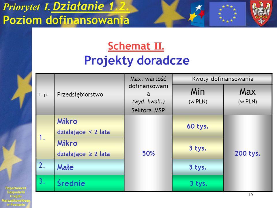 15 Priorytet I. Działanie 1.2. Poziom dofinansowania L. p Przedsiębiorstwo Max. wartość dofinansowani a (wyd. kwali.) Sektora MSP Kwoty dofinansowania