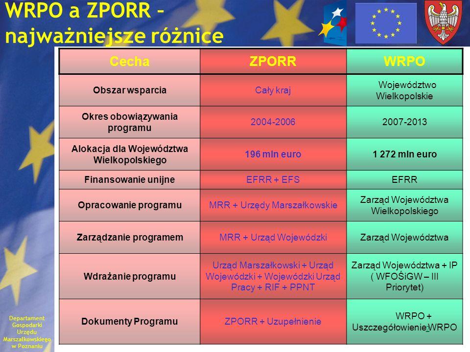 2 WRPO a ZPORR – najważniejsze różnice CechaZPORRWRPO Obszar wsparciaCały kraj Województwo Wielkopolskie Okres obowiązywania programu 2004-20062007-20