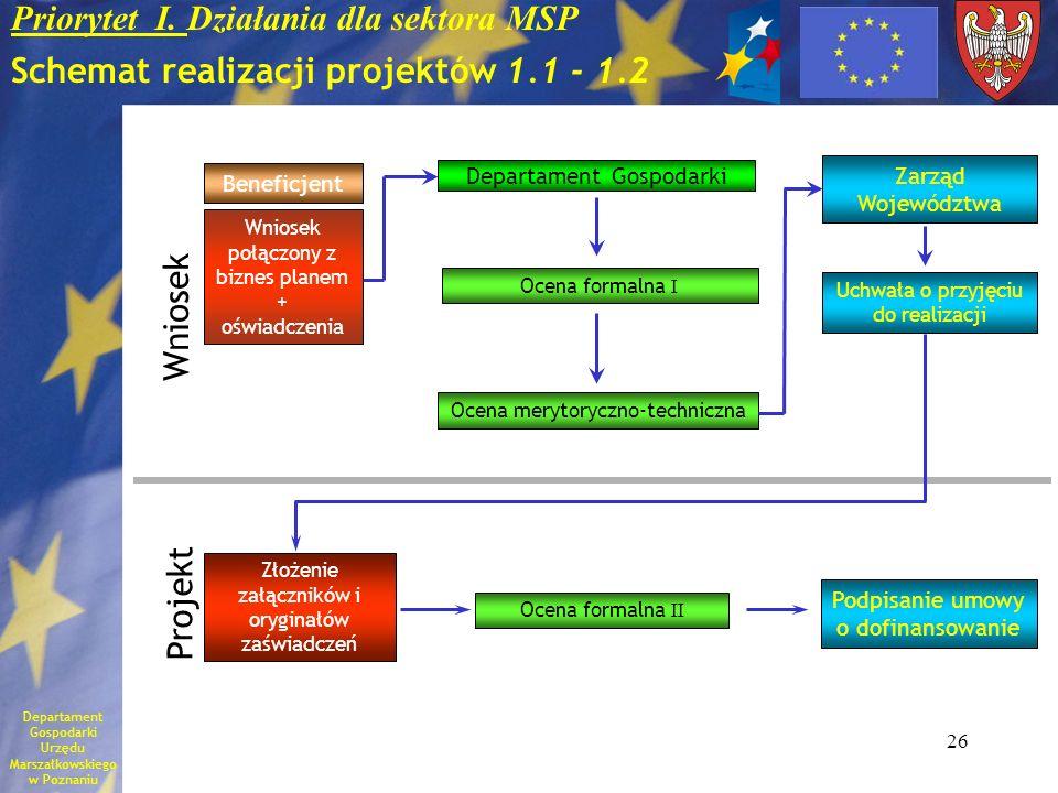 26 Priorytet I. Działania dla sektora MSP Schemat realizacji projektów 1.1 - 1.2 Beneficjent Wniosek połączony z biznes planem + oświadczenia Departam