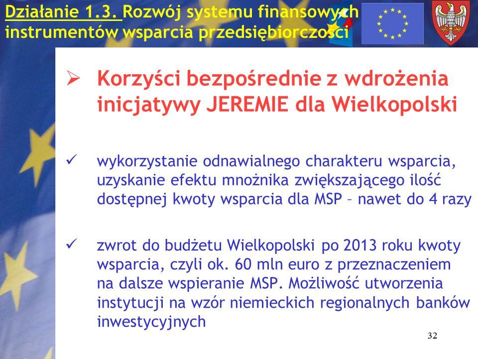 32 Działanie 1.3. Rozwój systemu finansowych instrumentów wsparcia przedsiębiorczości Korzyści bezpośrednie z wdrożenia inicjatywy JEREMIE dla Wielkop