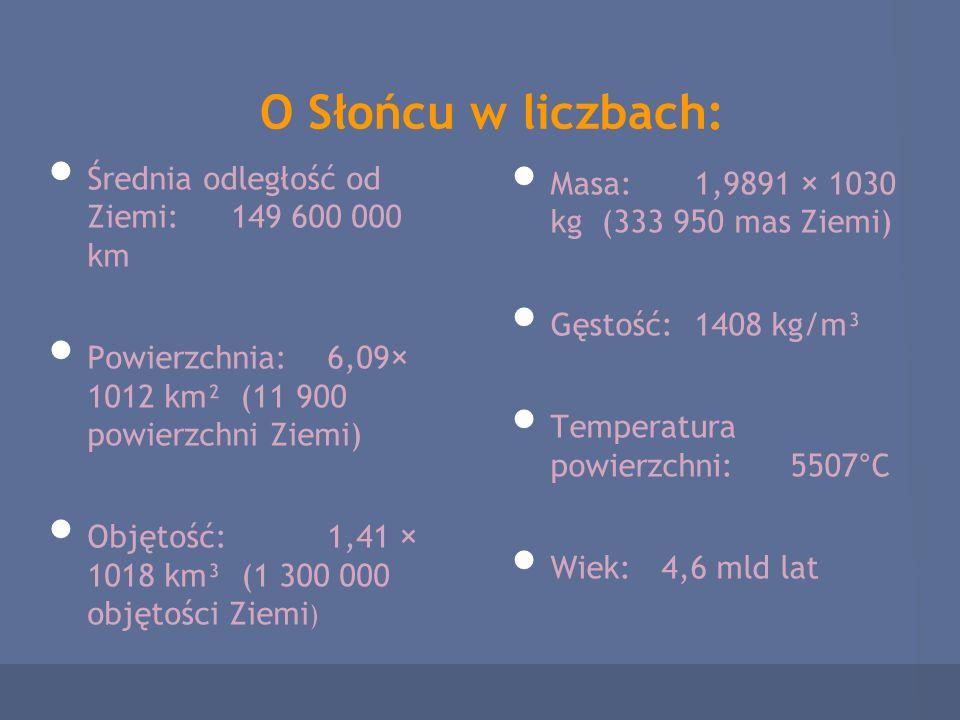O Słońcu w liczbach: Średnia odległość od Ziemi: 149 600 000 km Powierzchnia:6,09× 1012 km² (11 900 powierzchni Ziemi) Objętość: 1,41 × 1018 km³ (1 30