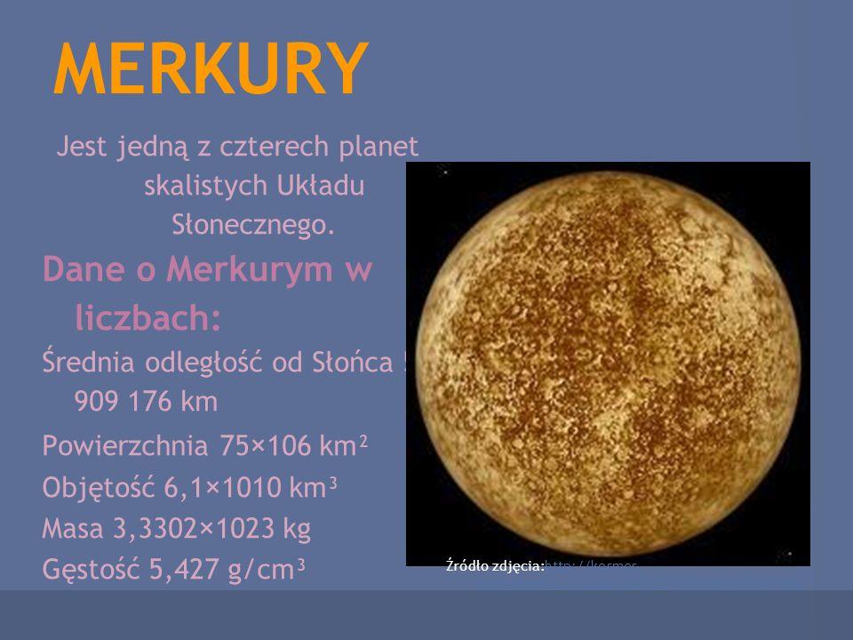 MERKURY Jest jedną z czterech planet skalistych Układu Słonecznego. Dane o Merkurym w liczbach: Średnia odległość od Słońca 57 909 176 km Powierzchnia