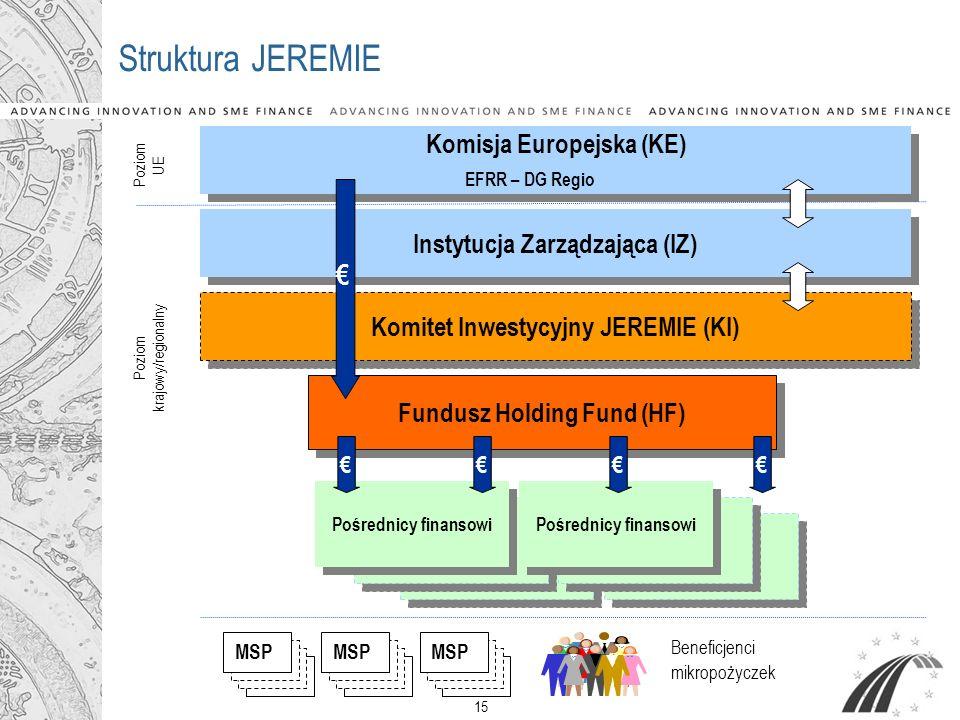 15 Struktura JEREMIE Instytucja Zarządzająca (IZ) MSP Komitet Inwestycyjny JEREMIE (KI) MSP Fundusz Holding Fund (HF) Pośrednicy finansowi Pośrednicy