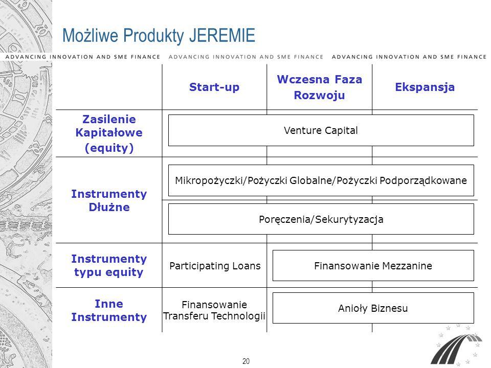 20 Start-up Wczesna Faza Rozwoju Ekspansja Zasilenie Kapitałowe (equity) Instrumenty Dłużne Instrumenty typu equity Participating Loans Inne Instrumen