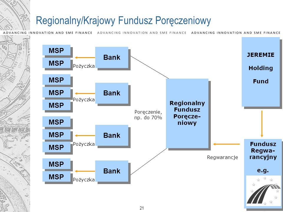 21 Fundusz Regwa- rancyjny e.g. Fundusz Regwa- rancyjny e.g. Regionalny/Krajowy Fundusz Poręczeniowy MSP Regionalny Fundusz Poręcze- niowy Regionalny