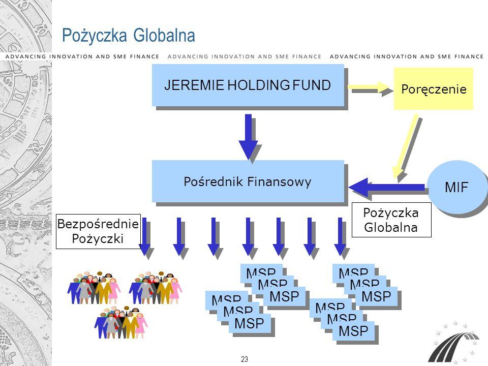 23 Pożyczka Globalna JEREMIE HOLDING FUND Pośrednik Finansowy MSP Pożyczka Globalna Bezpośrednie Pożyczki Poręczenie MIF MSP
