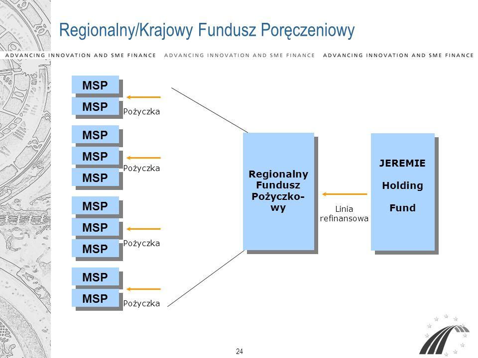 24 Regionalny/Krajowy Fundusz Poręczeniowy MSP Pożyczka Regionalny Fundusz Pożyczko- wy Regionalny Fundusz Pożyczko- wy JEREMIE Holding Fund JEREMIE H