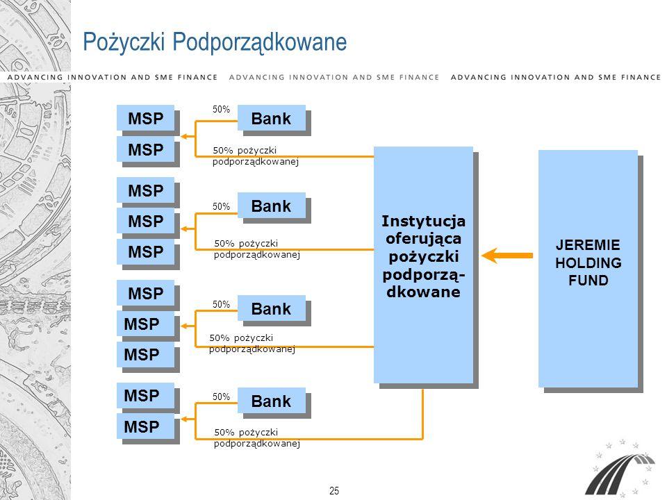 25 Pożyczki Podporządkowane MSP Instytucja oferująca pożyczki podporzą- dkowane MSP Bank 50% 50% pożyczki podporządkowanej 50% JEREMIE HOLDING FUND JE
