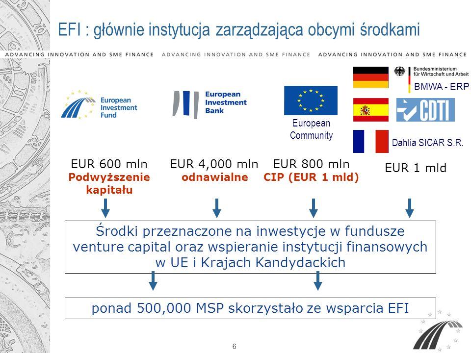 6 EFI : głównie instytucja zarządzająca obcymi środkami EUR 600 mln Podwyższenie kapitału EUR 4,000 mln odnawialne EUR 800 mln CIP (EUR 1 mld) Środki