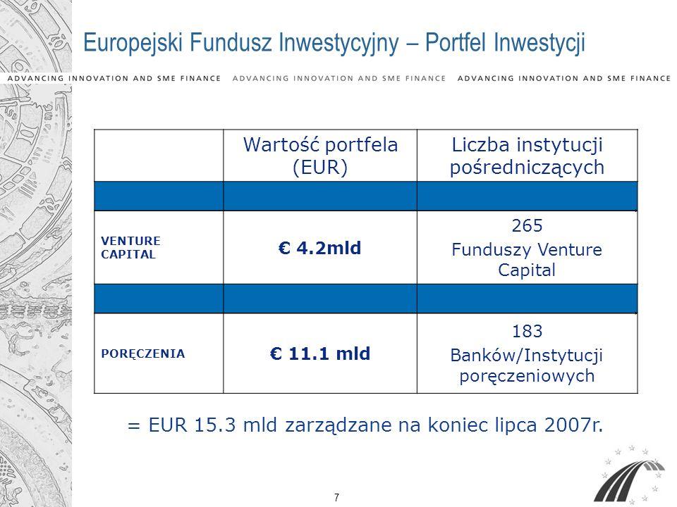 7 Wartość portfela (EUR) Liczba instytucji pośredniczących VENTURE CAPITAL 4.2mld 265 Funduszy Venture Capital PORĘCZENIA 11.1 mld 183 Banków/Instytuc