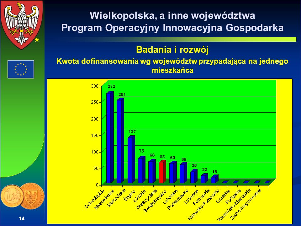 14 Wielkopolska, a inne województwa Program Operacyjny Innowacyjna Gospodarka Badania i rozwój Kwota dofinansowania wg województw przypadająca na jedn