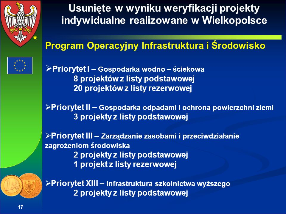 17 Usunięte w wyniku weryfikacji projekty indywidualne realizowane w Wielkopolsce Program Operacyjny Infrastruktura i Środowisko Priorytet I – Gospodarka wodno – ściekowa 8 projektów z listy podstawowej 20 projektów z listy rezerwowej Priorytet II – Gospodarka odpadami i ochrona powierzchni ziemi 3 projekty z listy podstawowej Priorytet III – Zarządzanie zasobami i przeciwdziałanie zagrożeniom środowiska 2 projekty z listy podstawowej 1 projekt z listy rezerwowej Priorytet XIII – Infrastruktura szkolnictwa wyższego 2 projekty z listy podstawowej