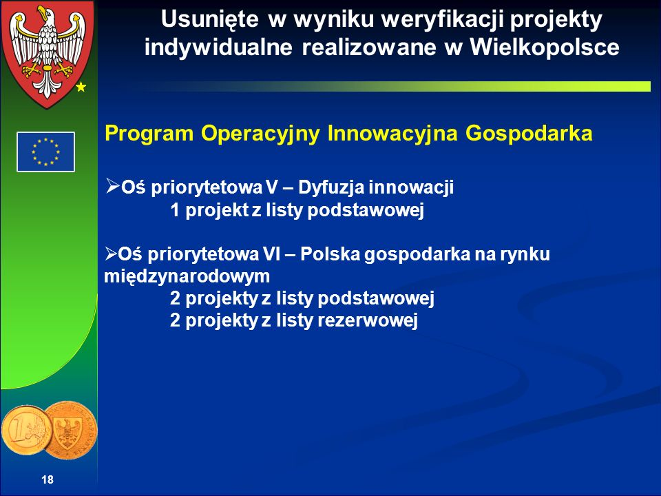 18 Usunięte w wyniku weryfikacji projekty indywidualne realizowane w Wielkopolsce Program Operacyjny Innowacyjna Gospodarka Oś priorytetowa V – Dyfuzja innowacji 1 projekt z listy podstawowej Oś priorytetowa VI – Polska gospodarka na rynku międzynarodowym 2 projekty z listy podstawowej 2 projekty z listy rezerwowej