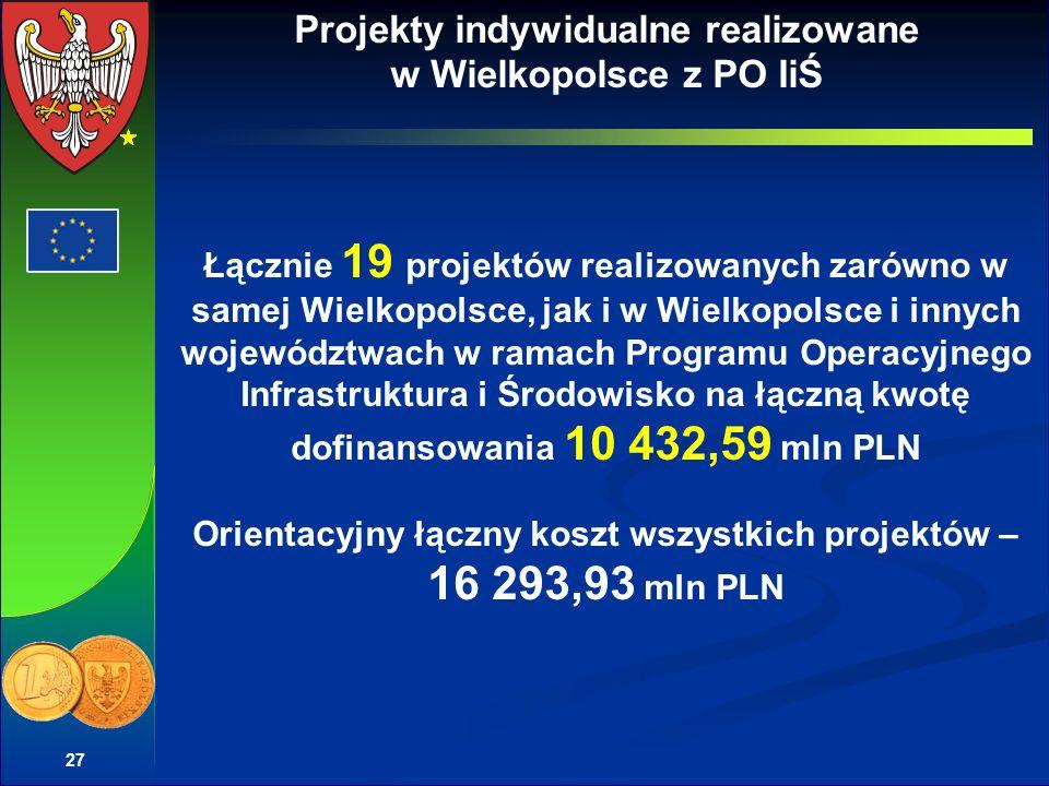 27 Projekty indywidualne realizowane w Wielkopolsce z PO IiŚ Łącznie 19 projektów realizowanych zarówno w samej Wielkopolsce, jak i w Wielkopolsce i innych województwach w ramach Programu Operacyjnego Infrastruktura i Środowisko na łączną kwotę dofinansowania 10 432,59 mln PLN Orientacyjny łączny koszt wszystkich projektów – 16 293,93 mln PLN