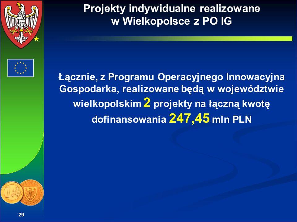 29 Projekty indywidualne realizowane w Wielkopolsce z PO IG Łącznie, z Programu Operacyjnego Innowacyjna Gospodarka, realizowane będą w województwie wielkopolskim 2 projekty na łączną kwotę dofinansowania 247,45 mln PLN