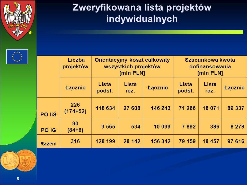 5 Zweryfikowana lista projektów indywidualnych Liczba projektów Orientacyjny koszt całkowity wszystkich projektów [mln PLN] Szacunkowa kwota dofinansowania [mln PLN] Łącznie Lista podst.