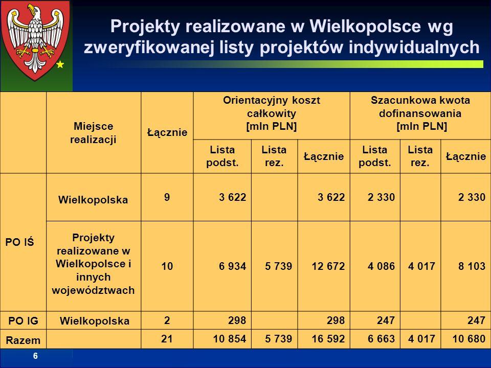 6 Projekty realizowane w Wielkopolsce wg zweryfikowanej listy projektów indywidualnych Miejsce realizacji Łącznie Orientacyjny koszt całkowity [mln PLN] Szacunkowa kwota dofinansowania [mln PLN] Lista podst.