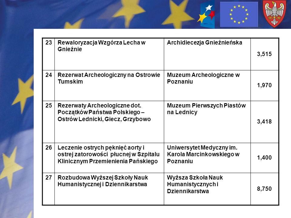 23Rewaloryzacja Wzgórza Lecha w Gnieźnie Archidiecezja Gnieźnieńska 3,515 24Rezerwat Archeologiczny na Ostrowie Tumskim Muzeum Archeologiczne w Poznan
