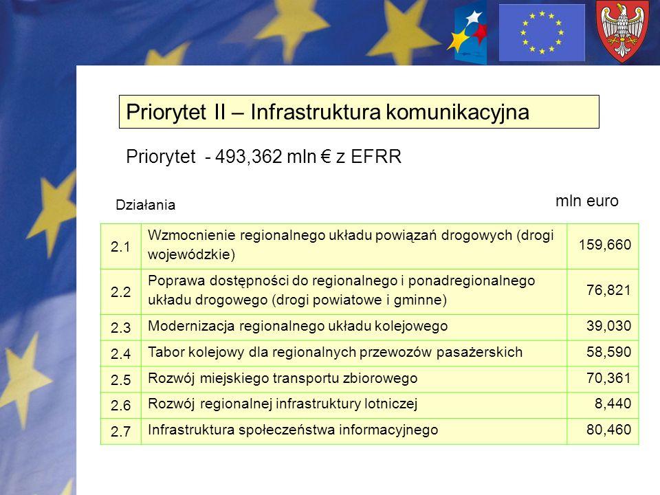 4.1 Rewitalizacja obszarów miejskich 40,875 4.2 Rewitalizacja zdegradowanych obszarów poprzemysłowych i powojskowych 13,185 Priorytet IV – Rewitalizacja obszarów problemowych Priorytet - 54,060 mln z EFRR Działania mln euro