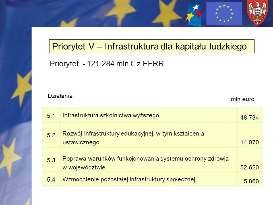 IV Wskaźniki osiągnięć 4.2 Planowane rezultaty realizacji projektu – bezpośredni wpływ na otoczenie Lp.Wskaźnik rezultatu Źródło danych Jedn.