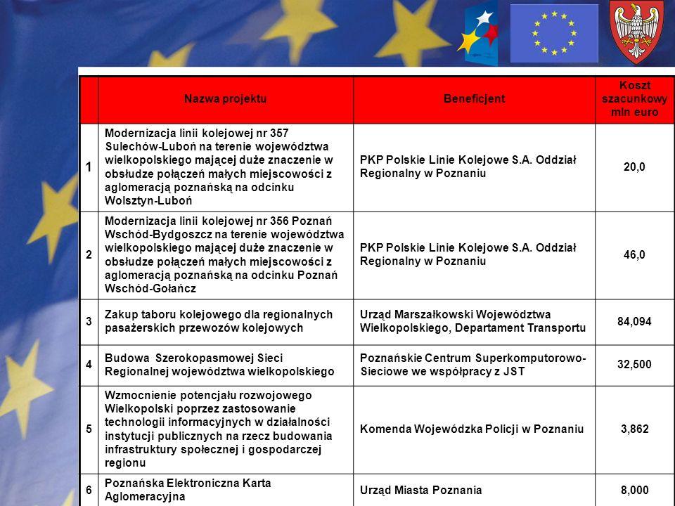Nazwa projektuBeneficjent Koszt szacunkowy mln euro 1 Modernizacja linii kolejowej nr 357 Sulechów-Luboń na terenie województwa wielkopolskiego mające