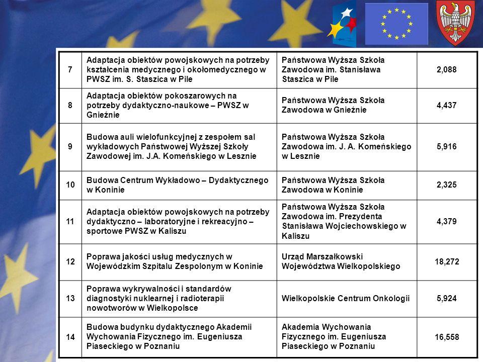 7 Adaptacja obiektów powojskowych na potrzeby kształcenia medycznego i okołomedycznego w PWSZ im. S. Staszica w Pile Państwowa Wyższa Szkoła Zawodowa