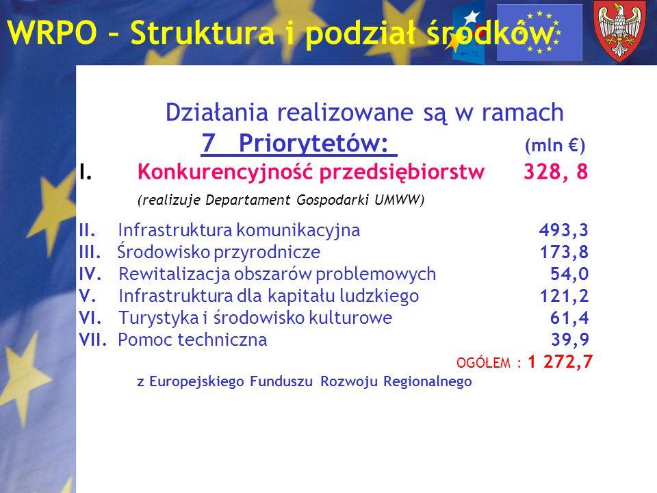 WRPO – Struktura i podział środków Działania realizowane są w ramach 7 Priorytetów: (mln ) I.Konkurencyjność przedsiębiorstw 328, 8 (realizuje Departa