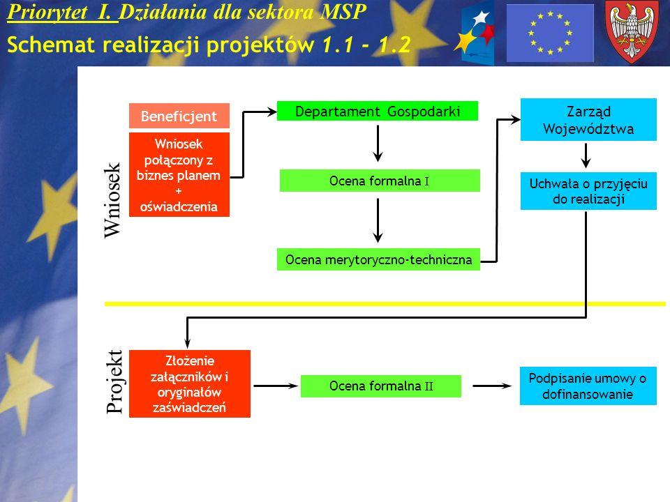 Priorytet I. Działania dla sektora MSP Schemat realizacji projektów 1.1 - 1.2 Beneficjent Wniosek połączony z biznes planem + oświadczenia Departament