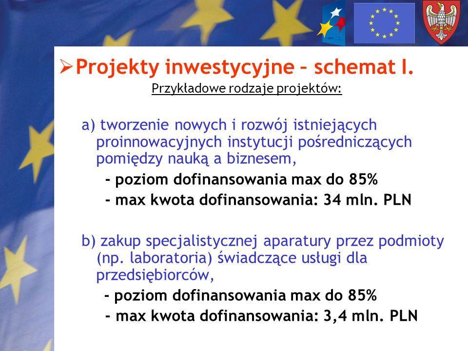 Projekty inwestycyjne – schemat I. Przykładowe rodzaje projektów: a) tworzenie nowych i rozwój istniejących proinnowacyjnych instytucji pośredniczącyc