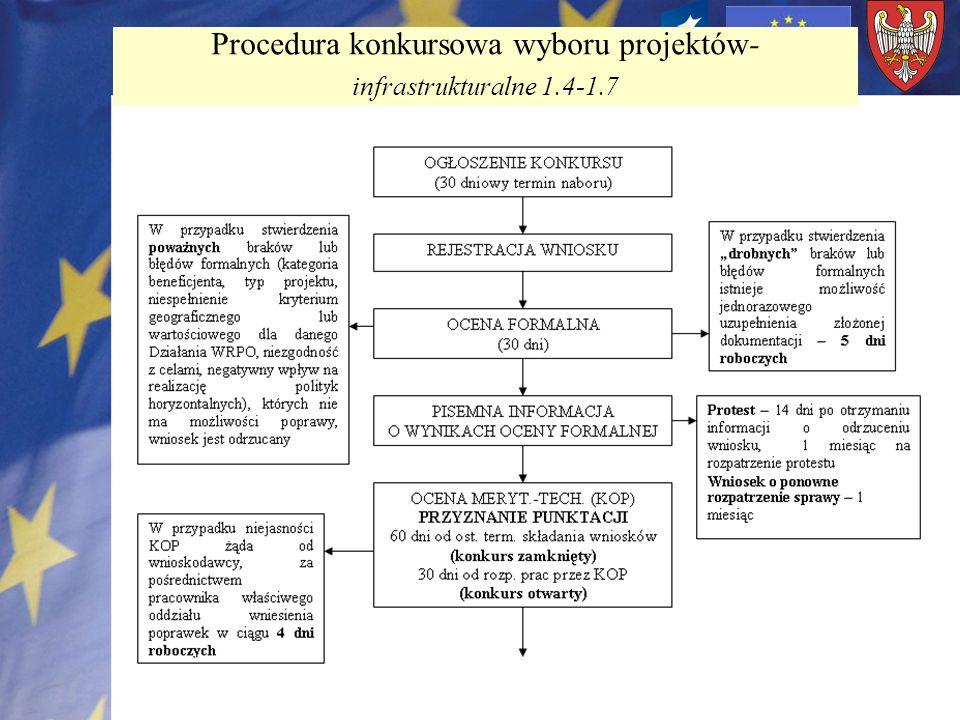 Procedura konkursowa wyboru projektów- infrastrukturalne 1.4-1.7
