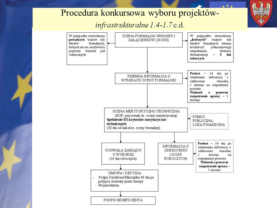 Procedura konkursowa wyboru projektów- infrastrukturalne 1.4-1.7 c.d.