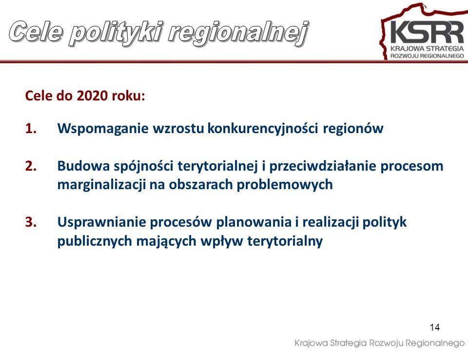 14 Cele do 2020 roku: 1.Wspomaganie wzrostu konkurencyjności regionów 2.Budowa spójności terytorialnej i przeciwdziałanie procesom marginalizacji na o