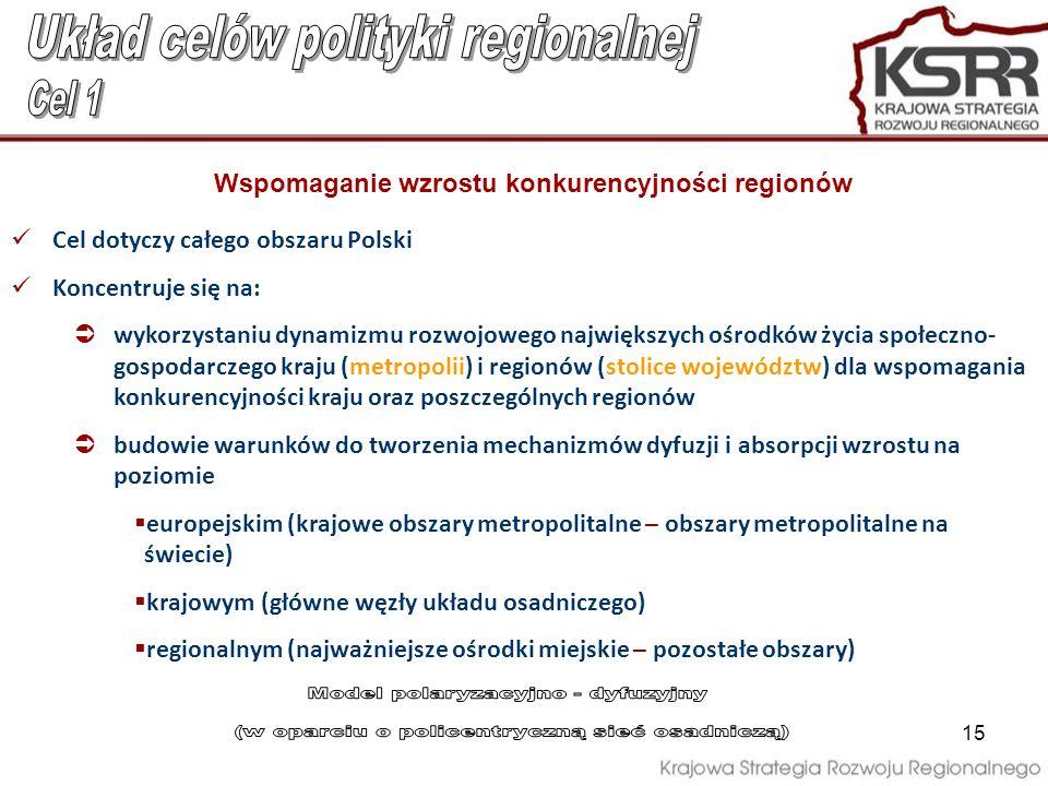 15 Wspomaganie wzrostu konkurencyjności regionów Cel dotyczy całego obszaru Polski Koncentruje się na: wykorzystaniu dynamizmu rozwojowego największyc