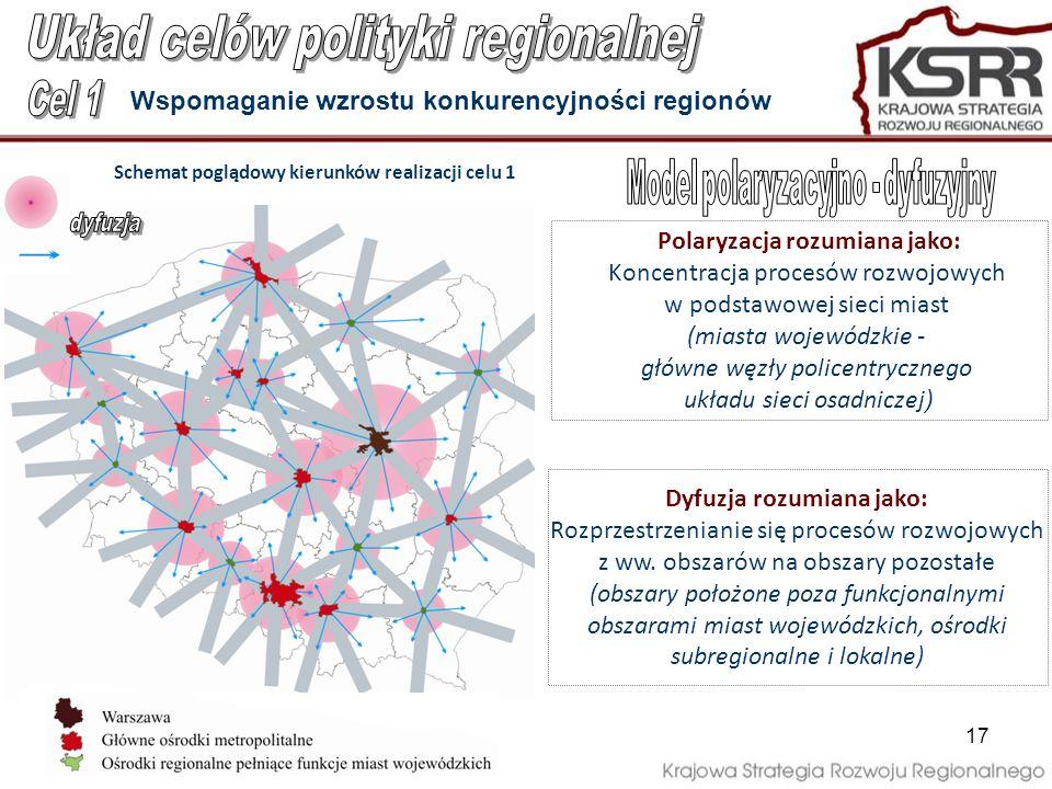 17 Wspomaganie wzrostu konkurencyjności regionów Dyfuzja rozumiana jako: Rozprzestrzenianie się procesów rozwojowych z ww. obszarów na obszary pozosta