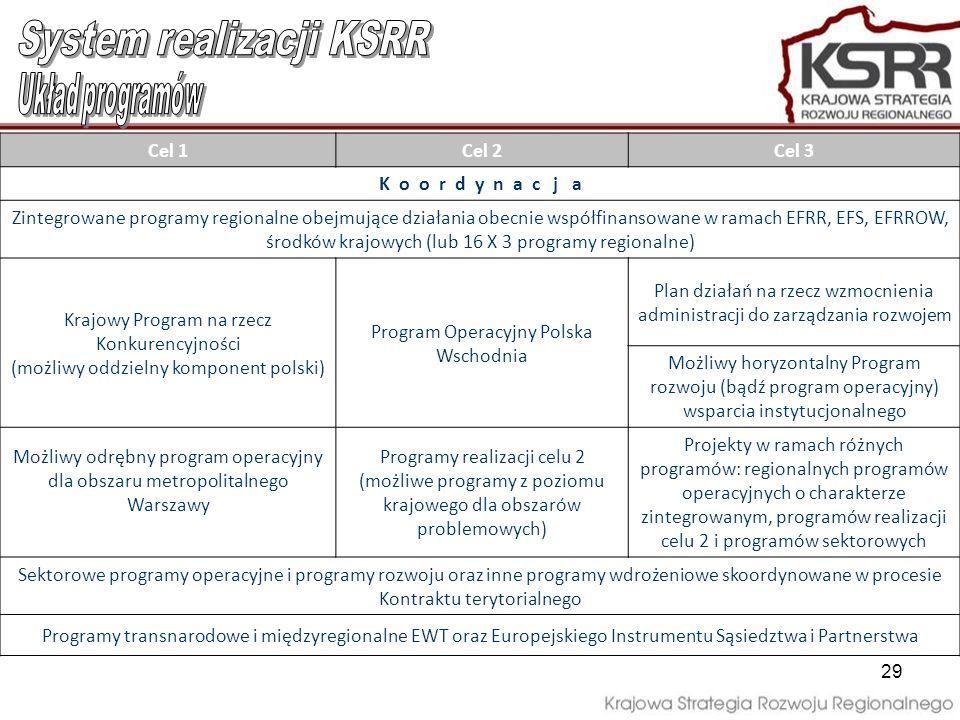 29 Cel 1Cel 2Cel 3 K o o r d y n a c j a Zintegrowane programy regionalne obejmujące działania obecnie współfinansowane w ramach EFRR, EFS, EFRROW, śr