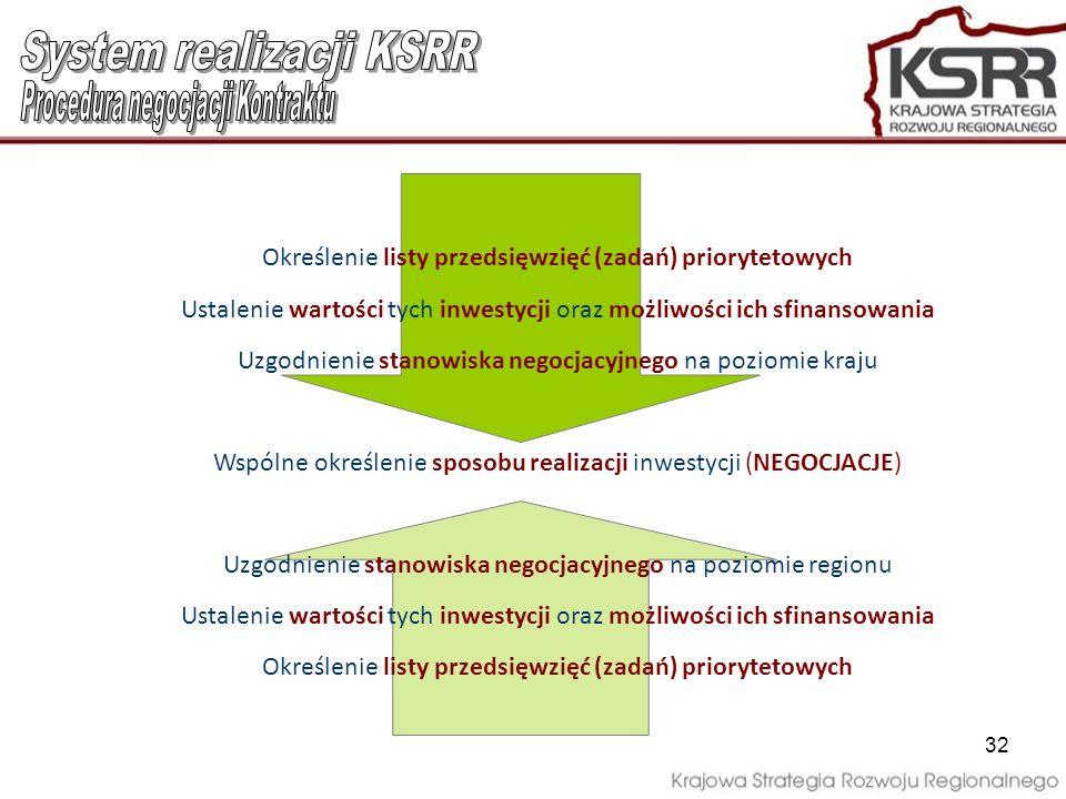 Określenie listy przedsięwzięć (zadań) priorytetowych Ustalenie wartości tych inwestycji oraz możliwości ich sfinansowania Uzgodnienie stanowiska nego