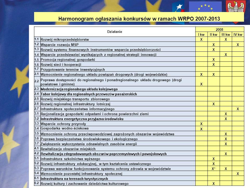 Harmonogram ogłaszania konkursów w ramach WRPO 2007-2013 Działanie 2008 I kwII kwIII kwIV kw 1.1 Rozwój mikroprzedsiębiorstwX X 1.2 Wsparcie rozwoju M