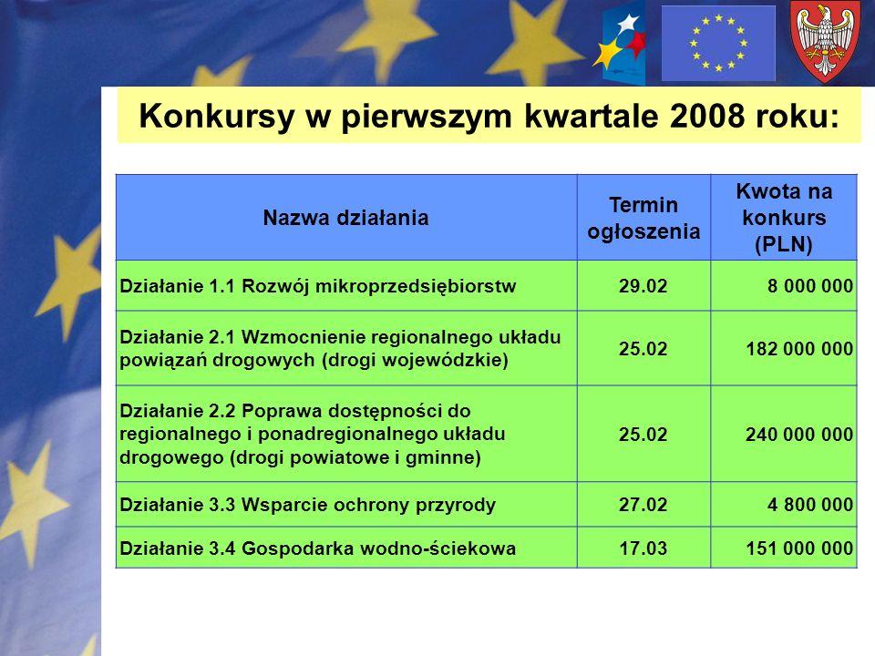 Konkursy w pierwszym kwartale 2008 roku: Nazwa działania Termin ogłoszenia Kwota na konkurs (PLN) Działanie 1.1 Rozwój mikroprzedsiębiorstw29.028 000