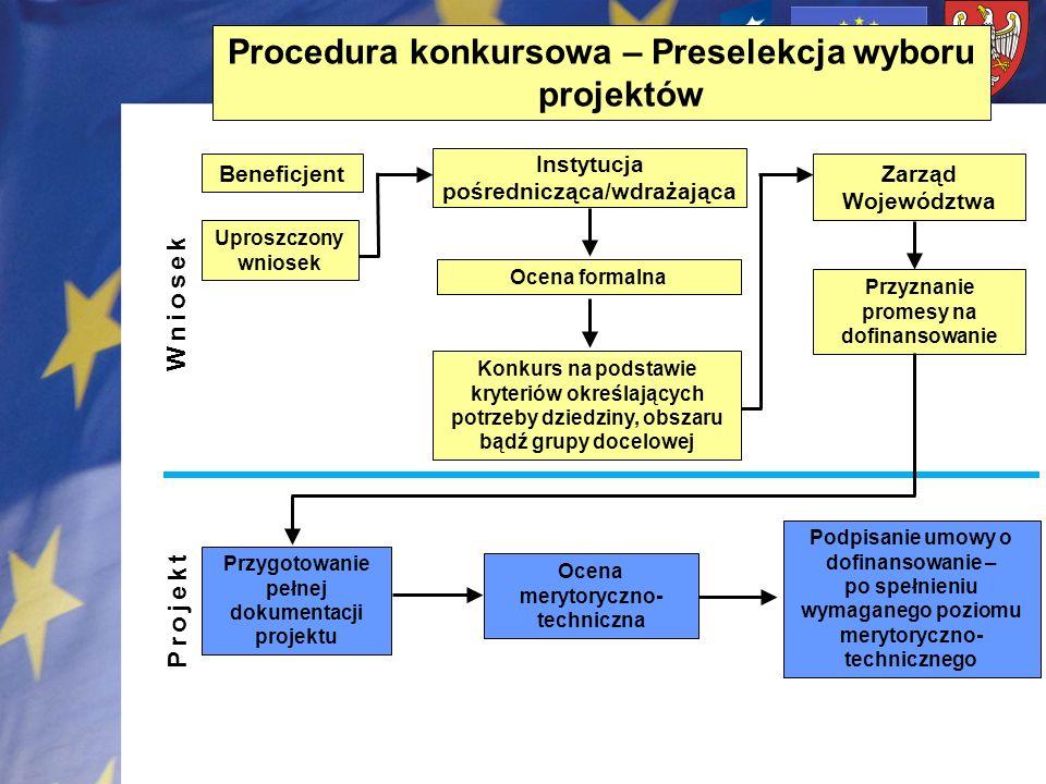 Procedura konkursowa – Preselekcja wyboru projektów Beneficjent Uproszczony wniosek Instytucja pośrednicząca/wdrażająca Ocena formalna Konkurs na pods