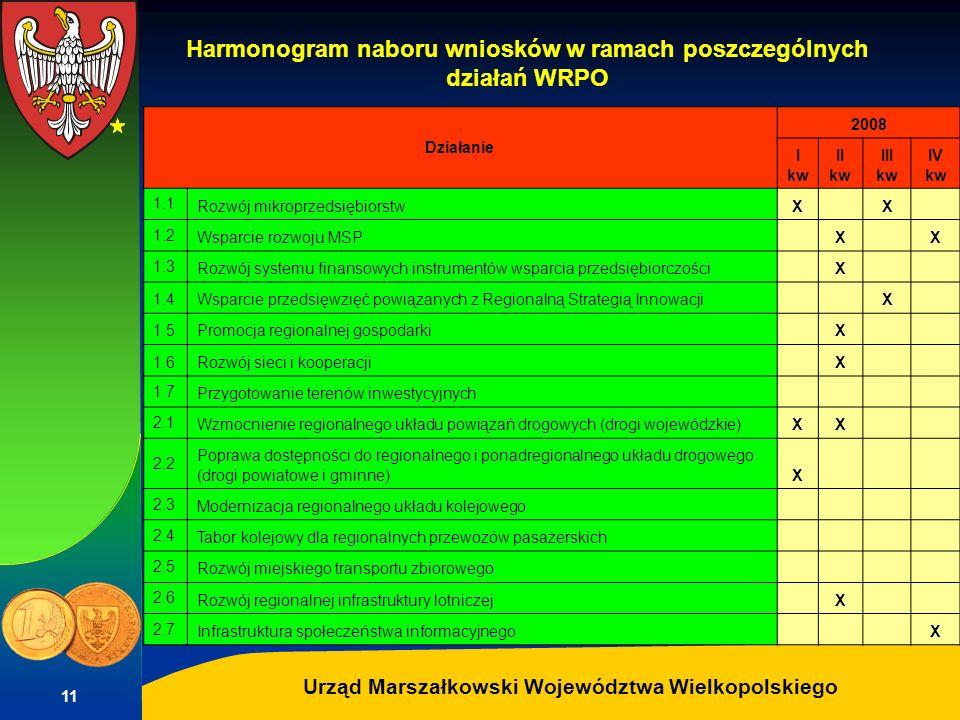 Autor: G.Potrzebowski Urząd Marszałkowski Województwa Wielkopolskiego 11 Harmonogram naboru wniosków w ramach poszczególnych działań WRPO Działanie 20