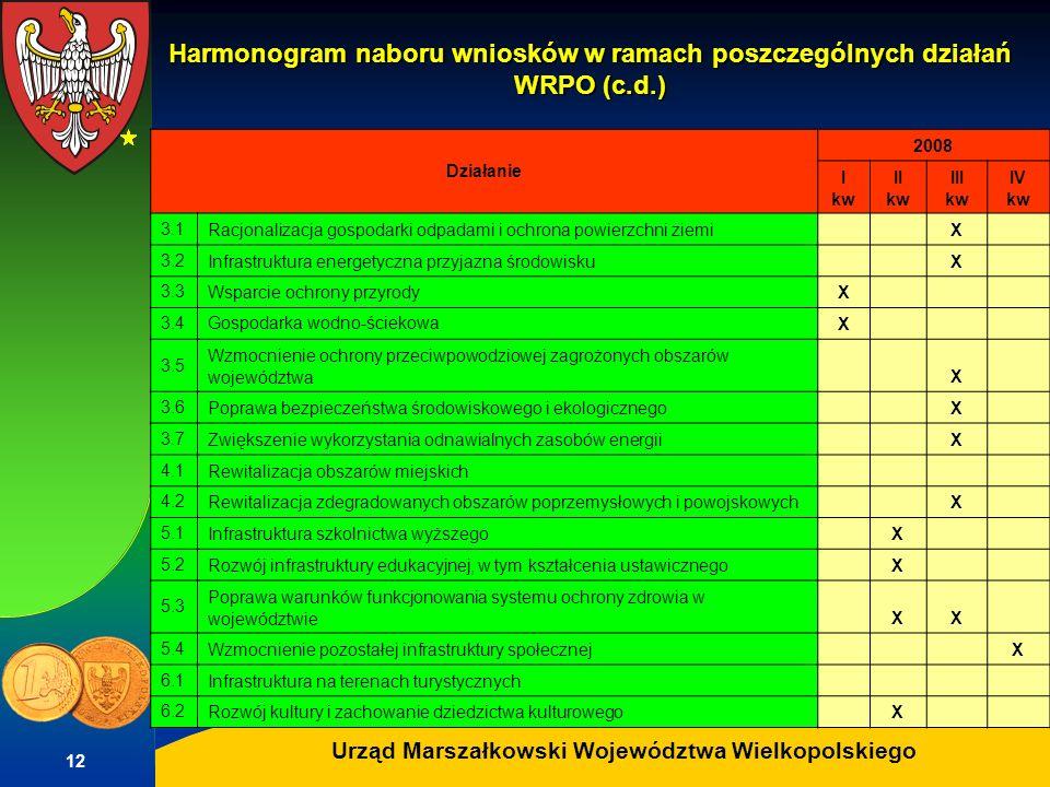 Autor: G.Potrzebowski Urząd Marszałkowski Województwa Wielkopolskiego 12 Harmonogram naboru wniosków w ramach poszczególnych działań WRPO (c.d.) Dział