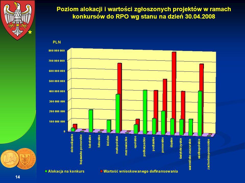 14 Poziom alokacji i wartości zgłoszonych projektów w ramach konkursów do RPO wg stanu na dzień 30.04.2008
