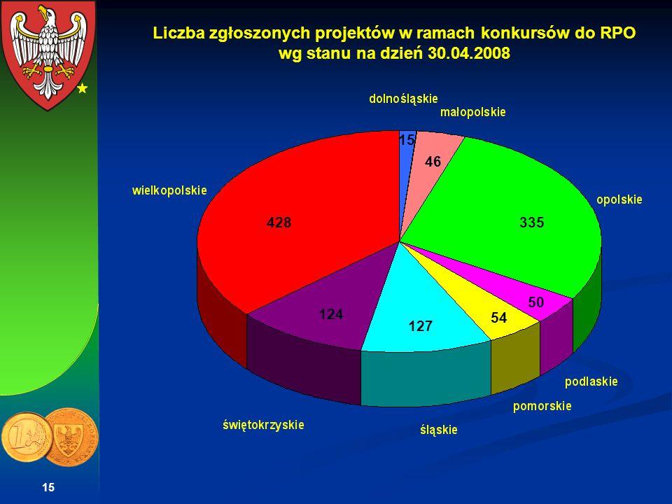 15 335428 127 124 54 50 46 15 Liczba zgłoszonych projektów w ramach konkursów do RPO wg stanu na dzień 30.04.2008
