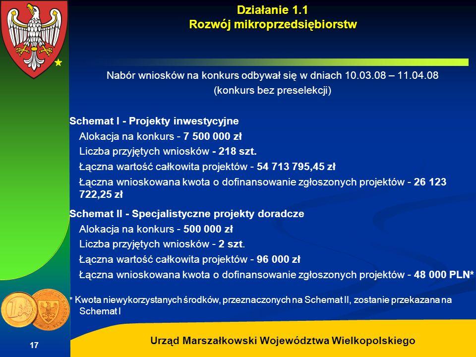Autor: G.Potrzebowski Urząd Marszałkowski Województwa Wielkopolskiego 17 Działanie 1.1 Rozwój mikroprzedsiębiorstw Nabór wniosków na konkurs odbywał s