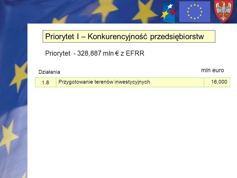 1.8 Przygotowanie terenów inwestycyjnych 16,000 Priorytet I – Konkurencyjność przedsiębiorstw Priorytet - 328,887 mln z EFRR Działania mln euro