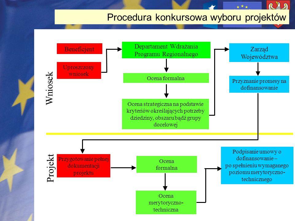 Procedura konkursowa wyboru projektów Beneficjent Uproszczony wniosek Departament Wdrażania Programu Regionalnego Ocena formalna Ocena strategiczna na